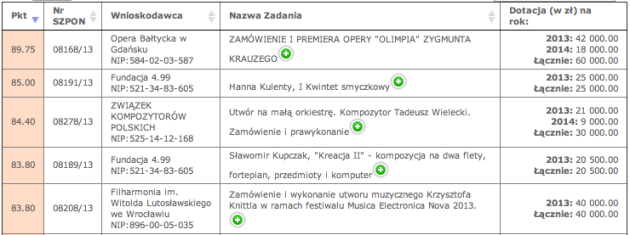 Polish commissions 2013-14, top 5